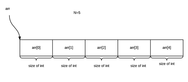 Dynamic Memory - New Operator - One, Two and Three dimensional array