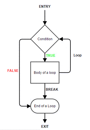 Loop with Condition