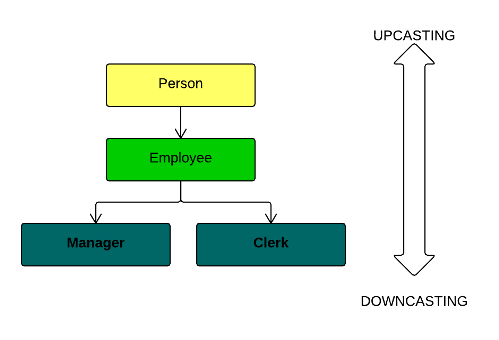 C++ Upcasting and Downcasting