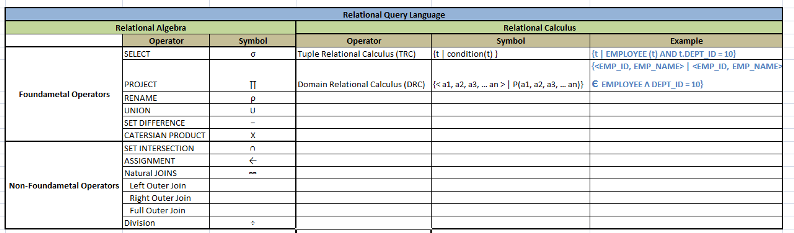 ▷ Relational Calculus - Tuple Relational Calculus - Domain