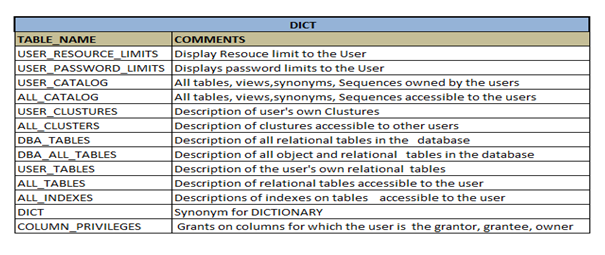 Structure views and architecture of data dictionary in dbms for Data dictionary