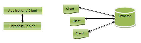 architecture-of-database
