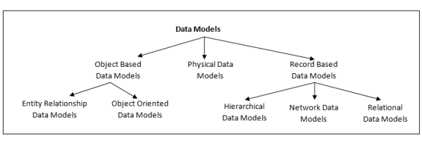 Image result for data models in dbms