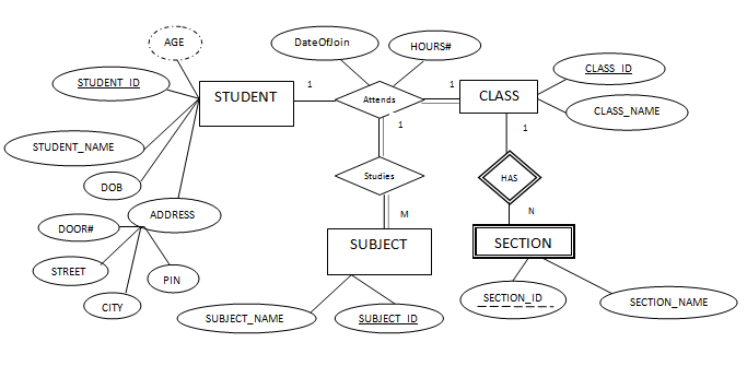 Er Data Model Er Diagram Symbols One To One Relation One To