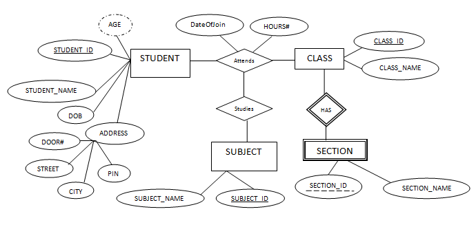 Er data model er diagram symbols one to one relation one to are done with complete diagram we have not added the cardinality and participation in the diagram ccuart Choice Image