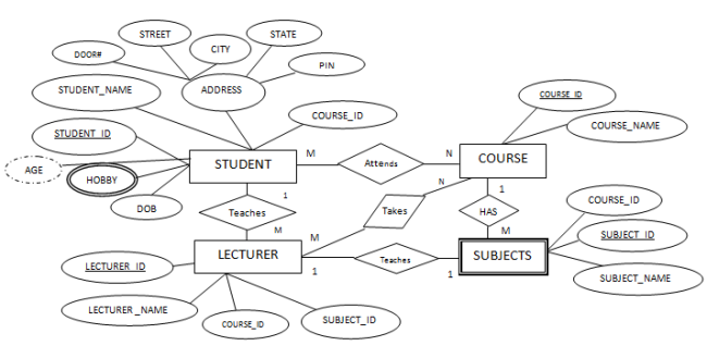 Er diagram database management system all kind of wiring diagrams convert er diagram into tables generalization specialization rh tutorialcup com er diagram library database management system er diagram college database ccuart Choice Image