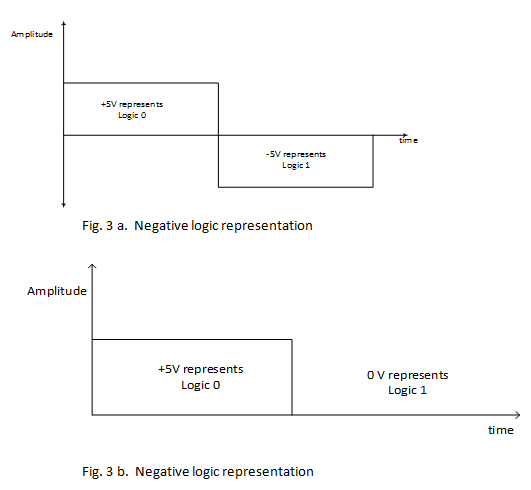Negative logic representation