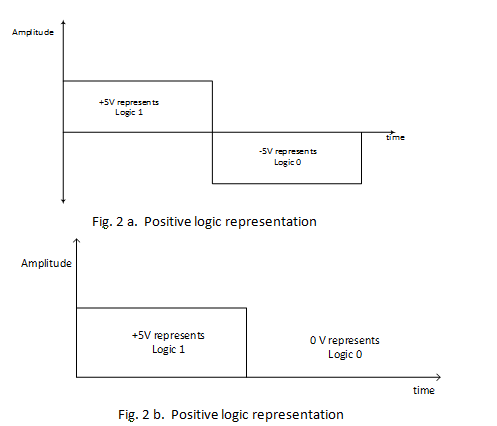 Positive logic representation