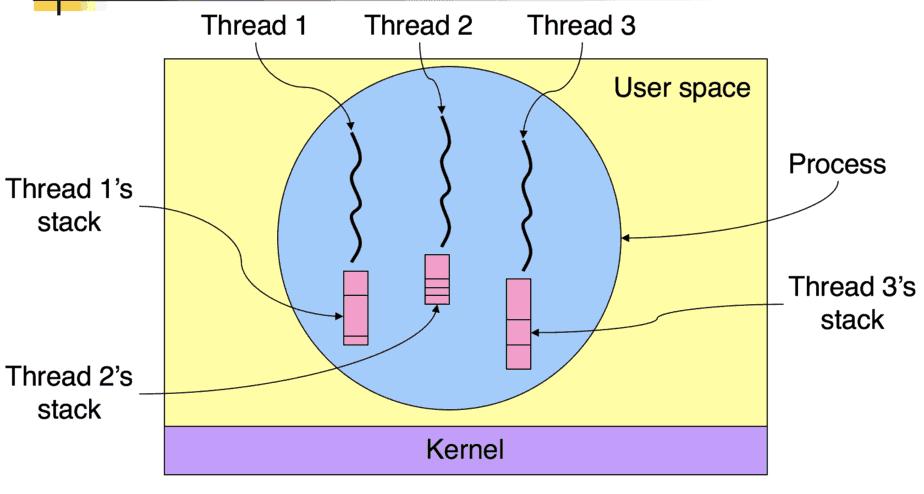 Process vs Thread in Detail