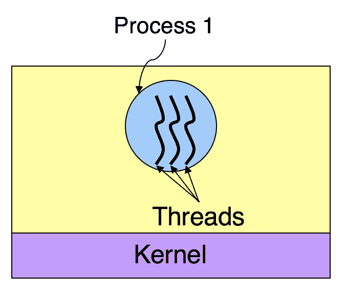Process vs Thread