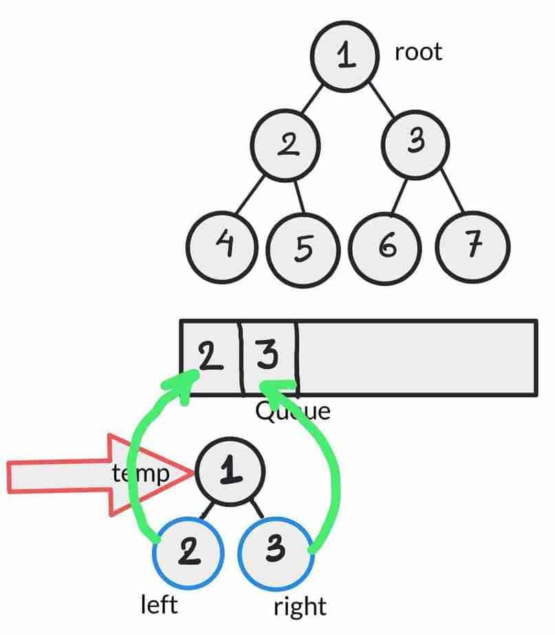 binary tree level order traversal