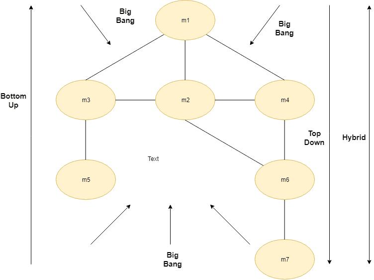 Тестирање на интеграција