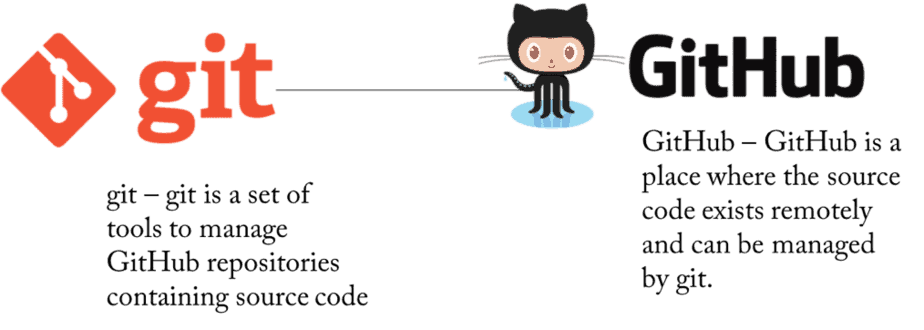 what is git