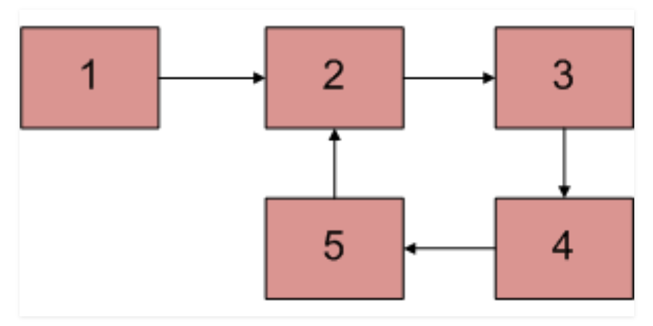 Detect a loop in the Linked List