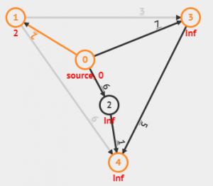 Беллман Форд Алгоритм