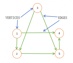 Graph and its representation