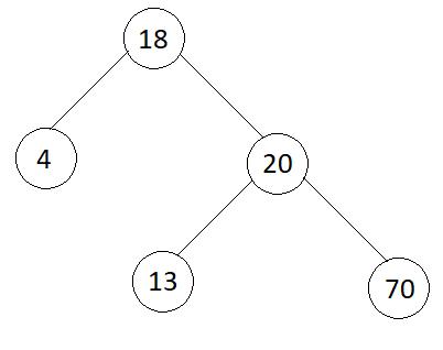 Balanced Binary Tree