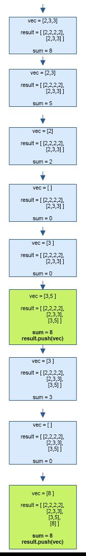 Combination Sum