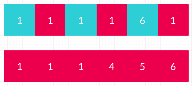 The sorted and copy array after copying first set