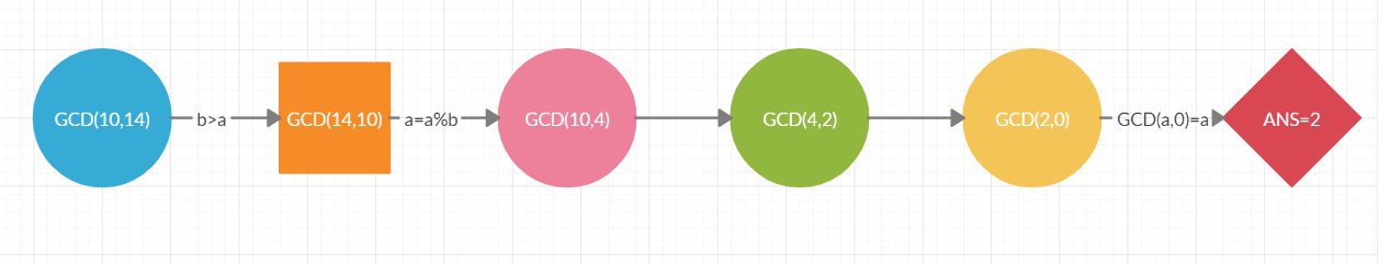 GCD Of Two Numbers