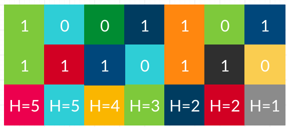The Hamming Distance For two 7 bit numbers
