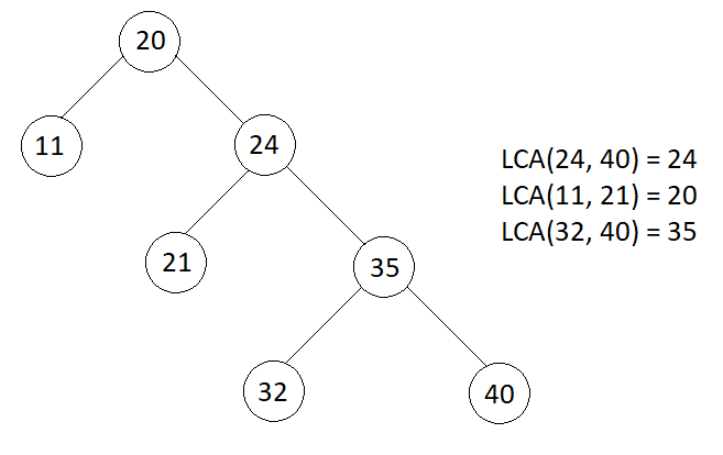 Lowest Common Ancestor in Binary Search Tree