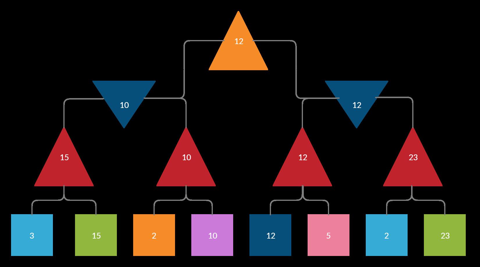 An illustration of the Minimax Algorithm