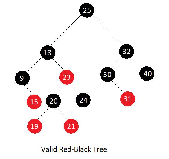 سرخ سیاہ درخت کا تعارف