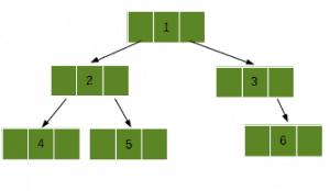 二叉樹數據結構