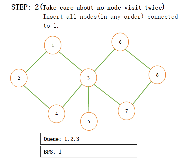 Breadth First Search (BFS) for a graph