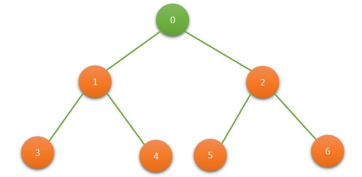 Tree Traversal (สั่งซื้อล่วงหน้า, Inorder & Postorder)