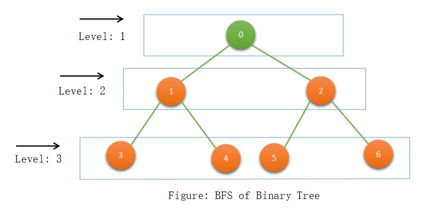二叉樹的層級順序遍歷