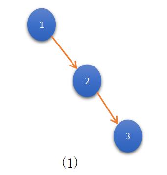 Unique Binary Search Trees