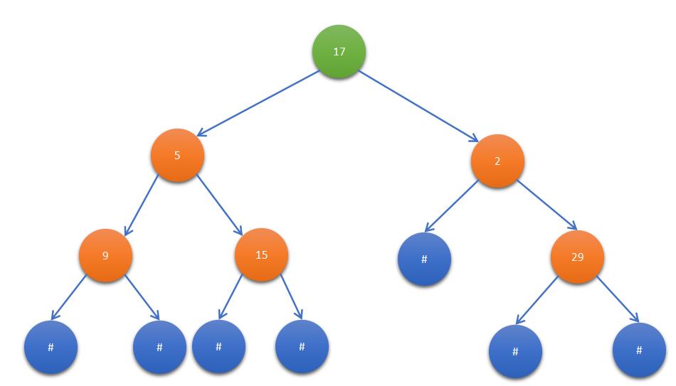 Verify Preorder Serialization of a Binary Tree