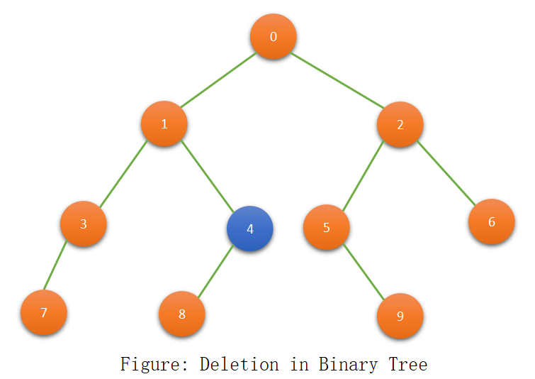 Deletion in a Binary Tree