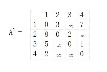 Floyd Warshall Algorithm