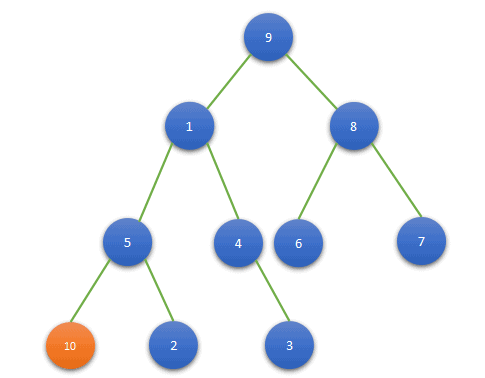Insertion in a Binary Tree