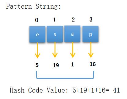 Rabin Karp Algorithm