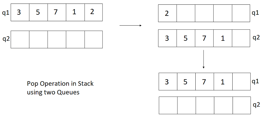 Εφαρμογή Stack χρησιμοποιώντας ουρές