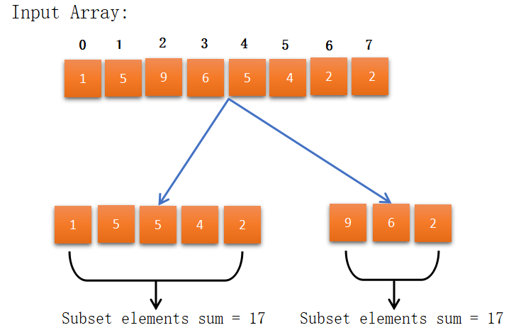 Partition Equal Subset Sum