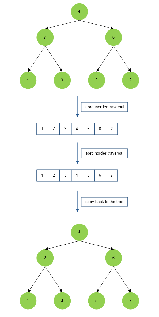 Recover Binary Search Tree