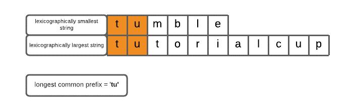 Longest Common Prefix using Sorting
