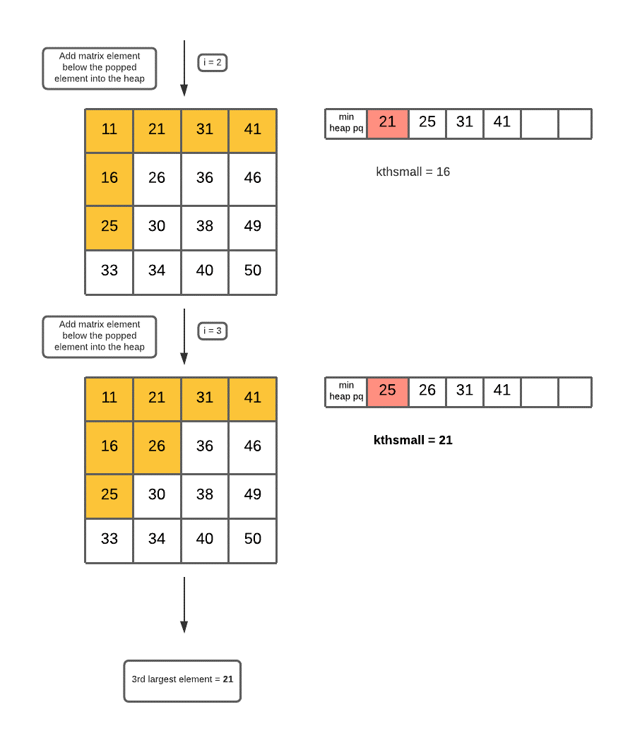 K-th Smallest Element in a Sorted Matrix