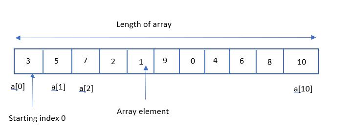 Java中的数组
