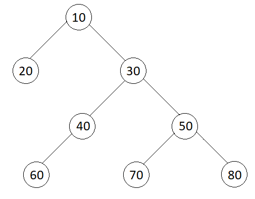 Averages of Levels in Binary Tree