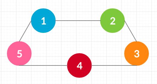 A sample graph