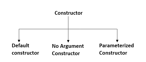 Types of Java Constructors