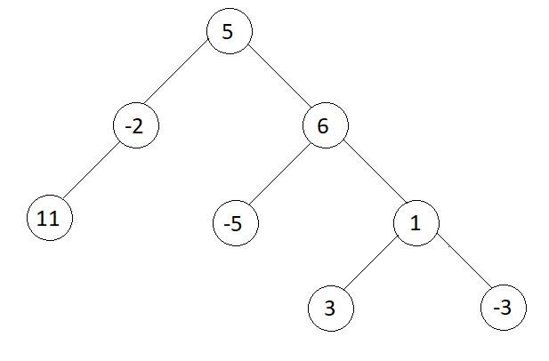 იპოვნეთ მაქსიმალური დონის ჯამი Binary Tree- ში