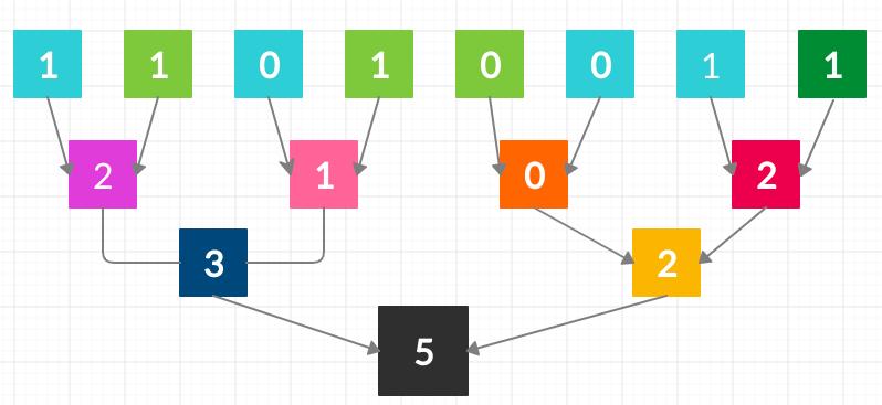 Calculating Hamming weight using Bitmask