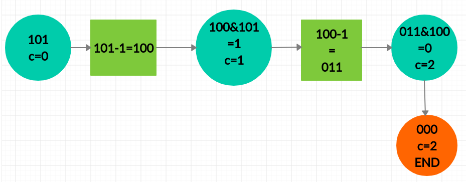 The process illustrated for num=5